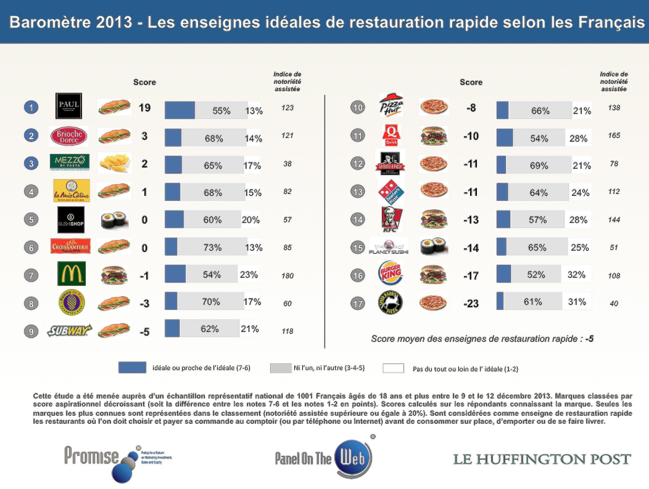 Fast food préférés français